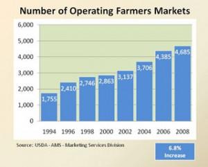 Farmers Market stats 2008